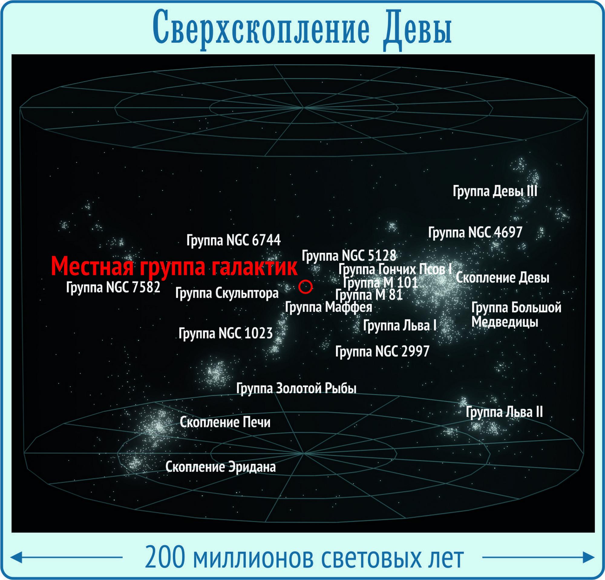 virgo supercluster vs laniakea supercluster - HD2000×1917
