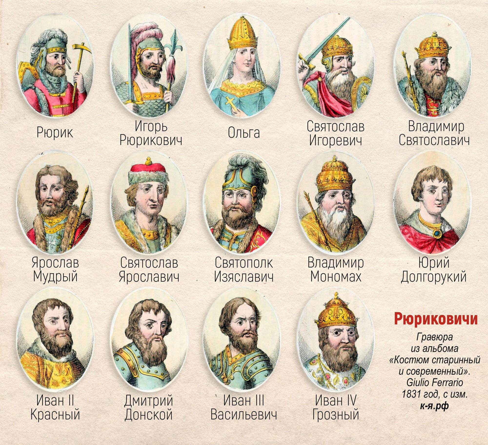 исторические личности россии от древней руси до наших дней таблица питере уже времени
