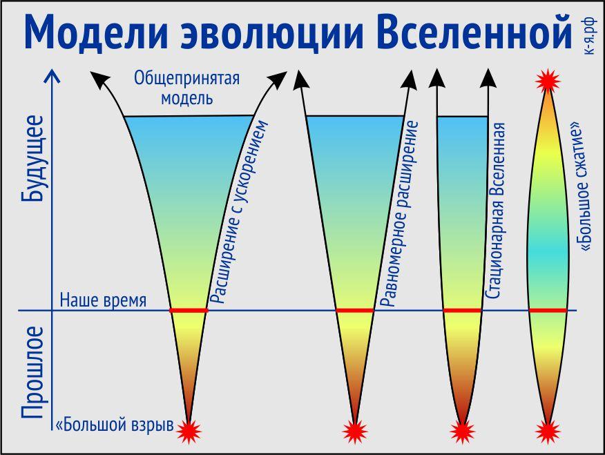 Возможные сценарии эволюции Вселенной.