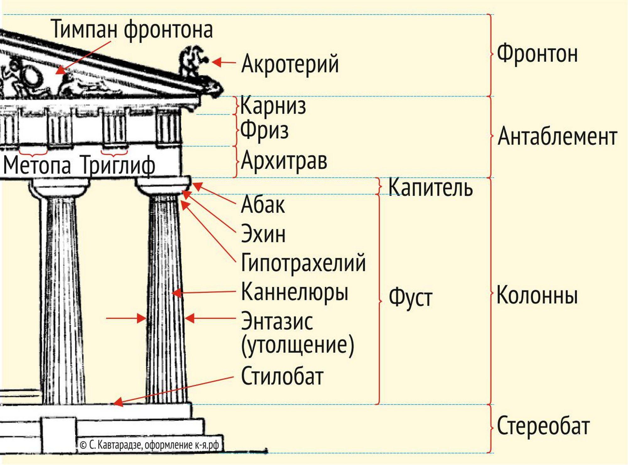 Структура дорического ордера