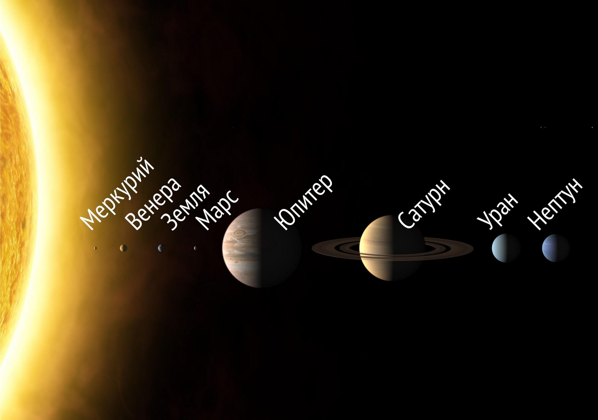 Рисунок, показывающий сравнительные размеры Солнца и планет (расстояния между ними показаны произвольно). Знаете запоминалку планет по порядку? «Можно вылететь за Марс, ювелирно свернув у него» – по первым буквам слов (The International Astronomical Union / Martin Kornmesser).