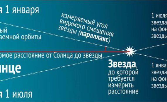 Способ определения расстояния до звёзд с помощью измерения угла видимого смещения (параллакса).