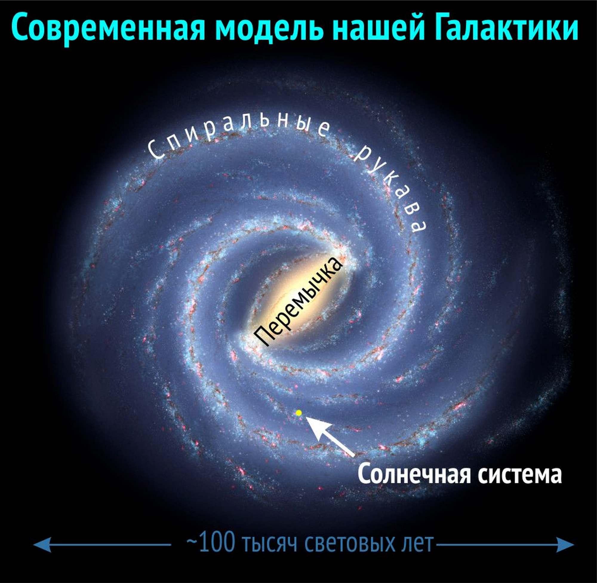 Компьютерная модель нашей Галактики. Она относится к типу спиральных галактик с перемычкой. Диаметр Галактики – около 100 тысяч световых лет, средняя толщина – около 1000 световых лет, количество звёзд – около 300 миллиардов (nasa.gov с изм.).