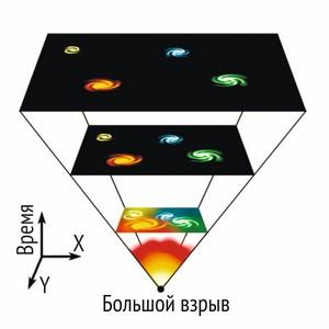 Согласно теории Большого взрыва, Вселенная в момент образования была в чрезвычайно плотном и горячем состоянии (Fredrik).
