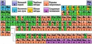 Периодическая таблица, в которой разными цветами указано происхождение химических элементов (Cmglee с изм.).