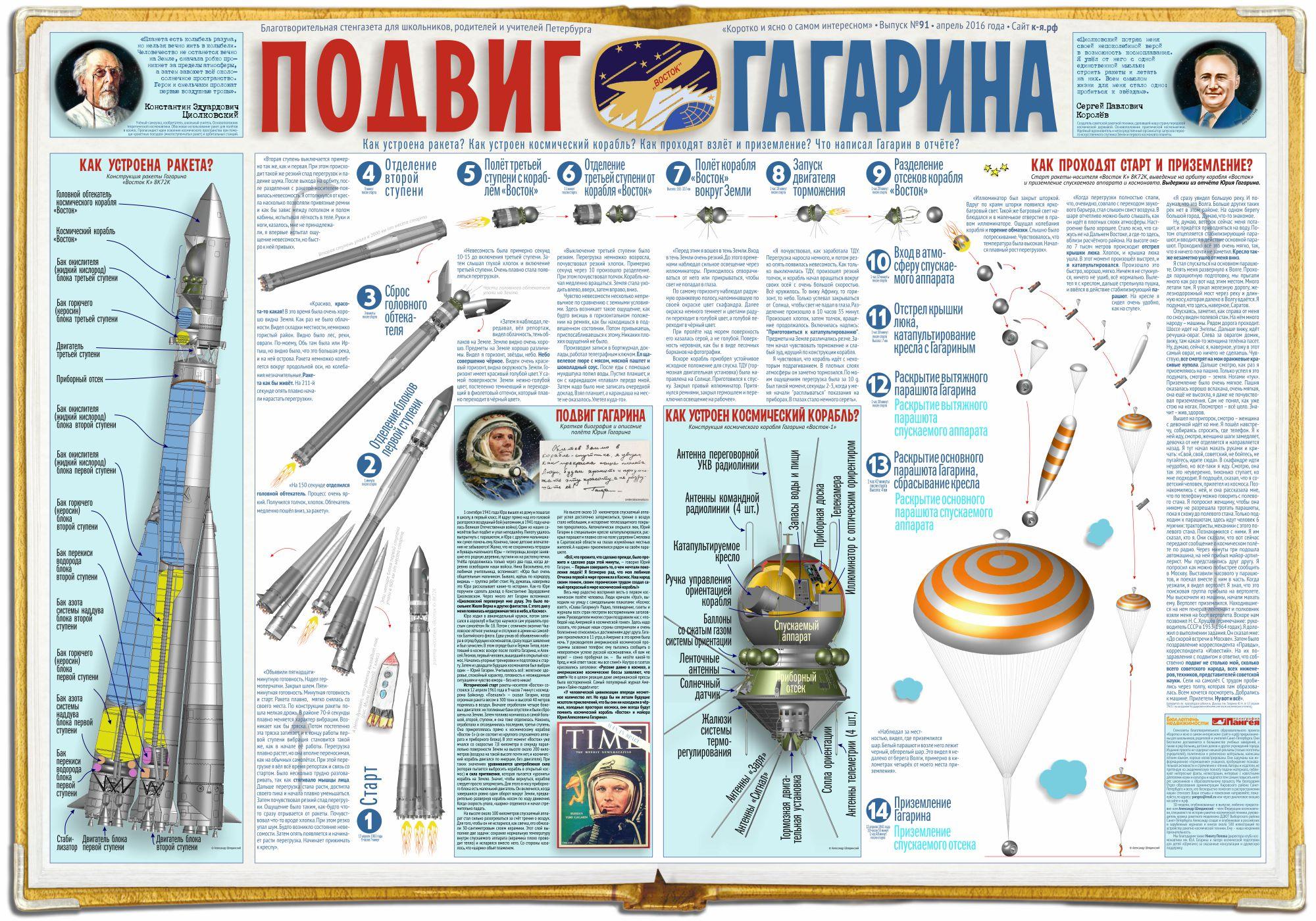 Стенгазета «Подвиг Гагарина»
